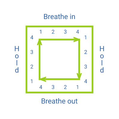 a square directing the breaths in a breathing technique